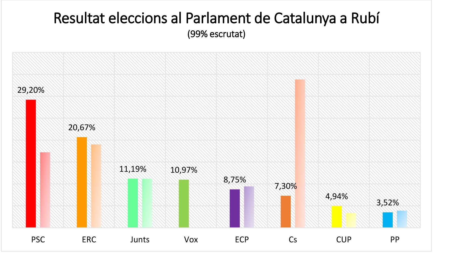 parlament de catalunya, eleccions, rubí